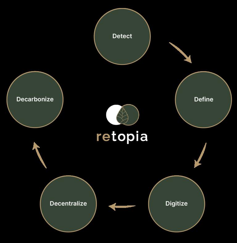 Grafik der retopia Roadmap. Meilensteine in der Nachhaltigkeitsberatung